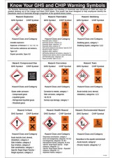 GHS Symbols Guidance Poster